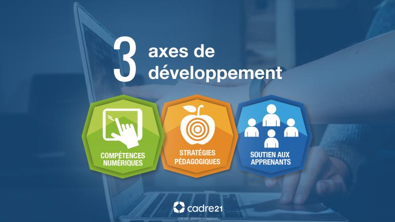3 axes de développement